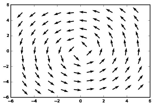 Plotting Vector Fields In Python Ajit Kumar